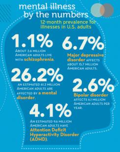 Mental-Disorders 04