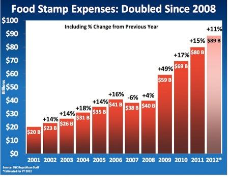Food Stamp Trafficking Florida