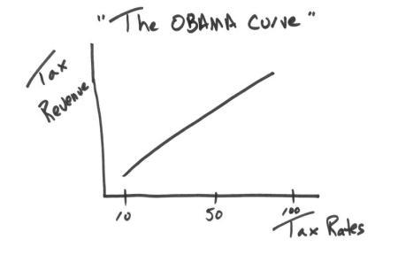 The Laffer Curve 02