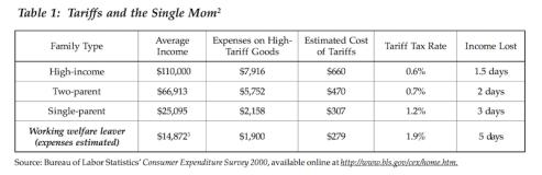 Tariff Taxes 01